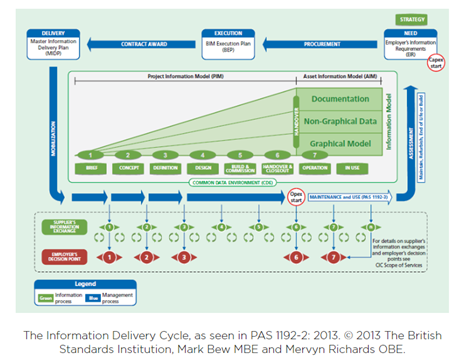 The Information Delivery Cycle for Construction